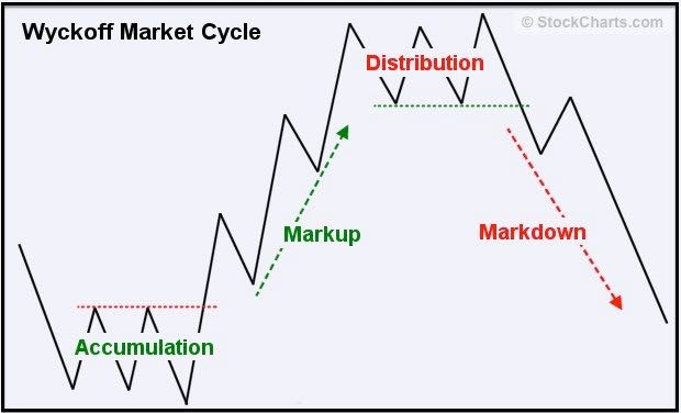 Методы vsa торговли на бирже литература торговля на бирже