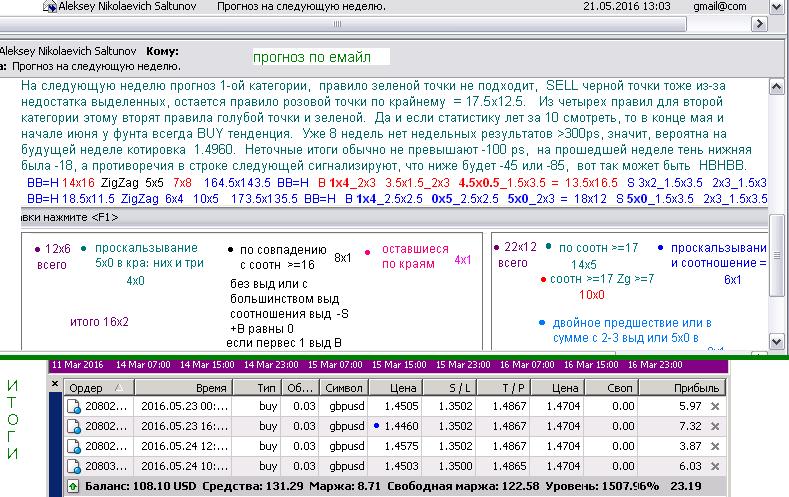 Forex для дураков 2010 год сервер инстафорекс снайпер
