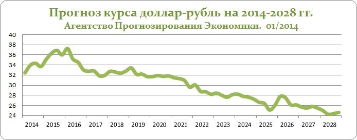 Forex прогноз курса доллар рубль форекс биржа рубль