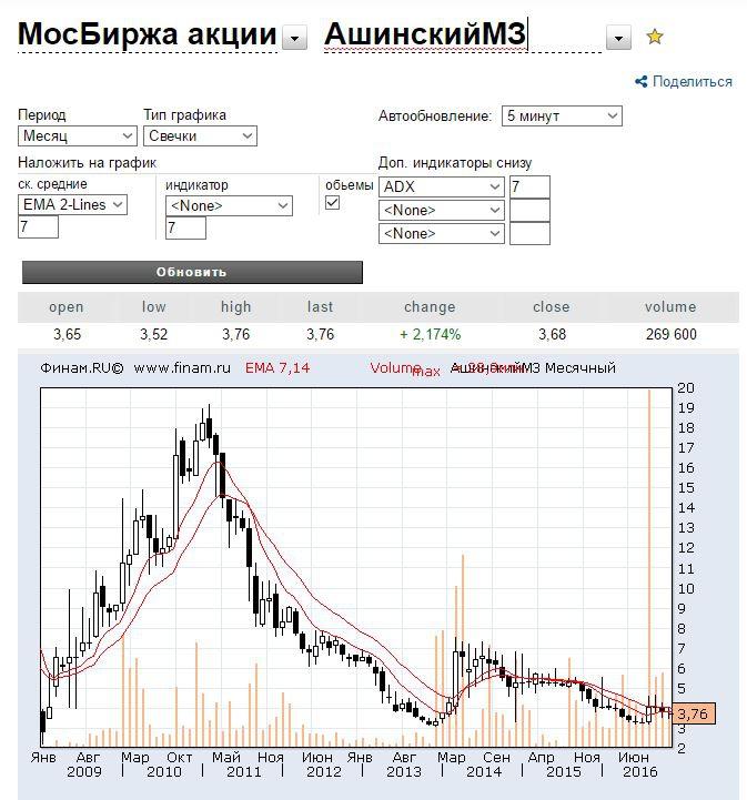 Ашинский металлургический завод акции форекс крестики-нолики