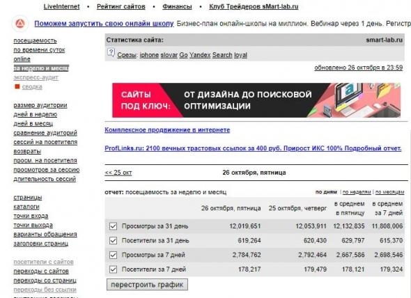 Как я за 2 года сделал финансовый сайт в 2 раза больше Смартлаба и [почти] ничего не заработал
