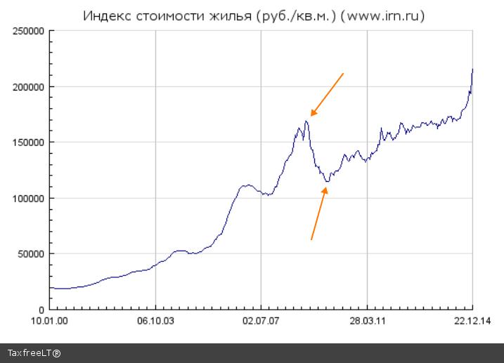 Что на рынке недвижимости в москве
