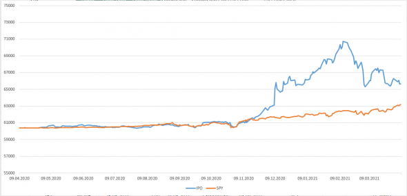 Небольшой анализ IPO NYSE--продолжение