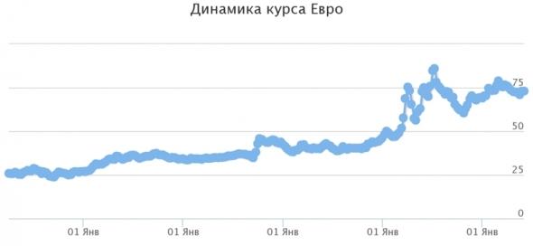 Дальнейшая девальвация рубля неизбежна. Или почему не следует хранить больше суммы денег в национальной валюте.