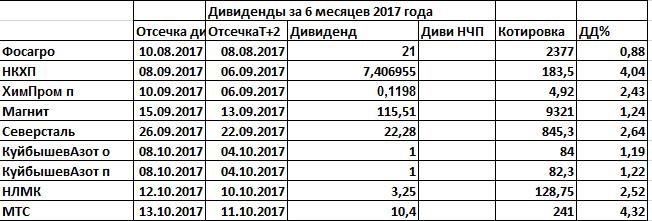 Ударники чистоприбыльного производства 6м2017