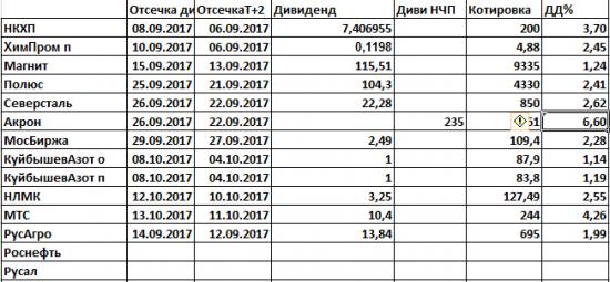 Подводим итоги Прогнозов дивидендов 2017
