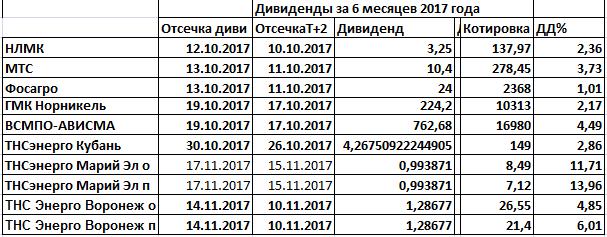 Диаиденды2017 и сквиз аут Дорогобужа