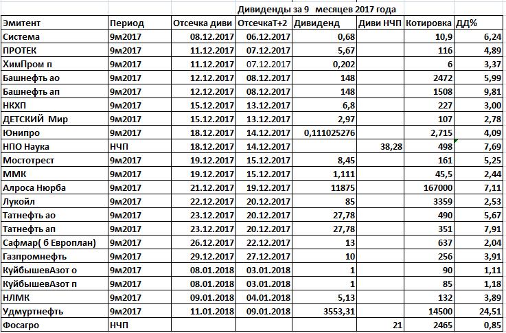 Акции иркутскэнерго стоимость сегодня дивиденды надёжный форекс брокер