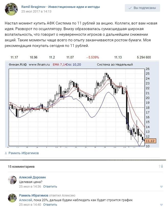 Акции фармсинтез форум iwc форекс