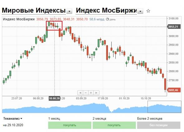 Перспективы Индекса Мосбиржи. Перспективы миллионов частных инвесторов. Часть II.