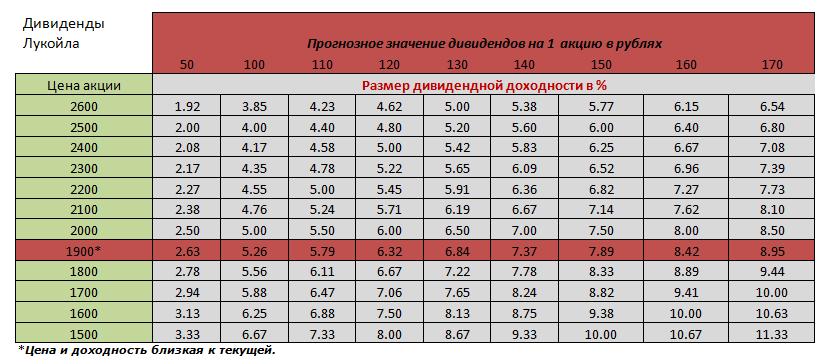 Купить акции лукойл владивосток песня