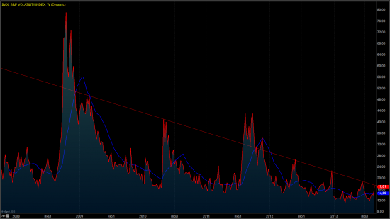 S&P VOLATILITY INDEX