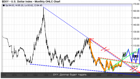 DXY  индекс доллара .