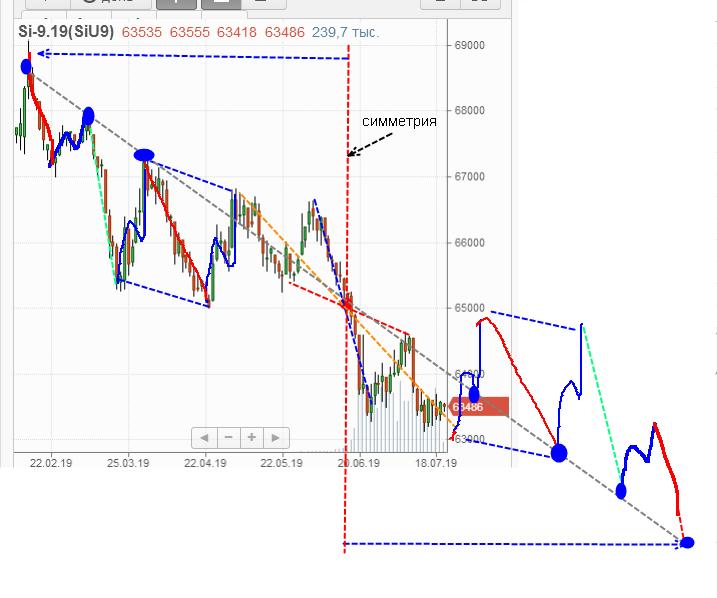 Ммвб курс доллара график онлайн форекс график курса евро рубль на форекс