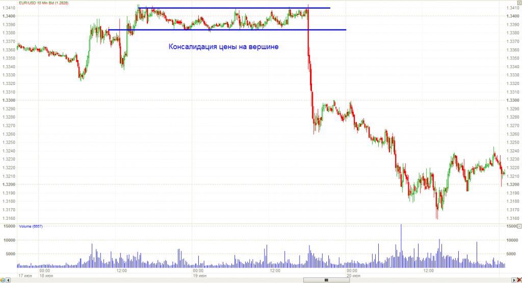 Forex анализ сделки биржа ice