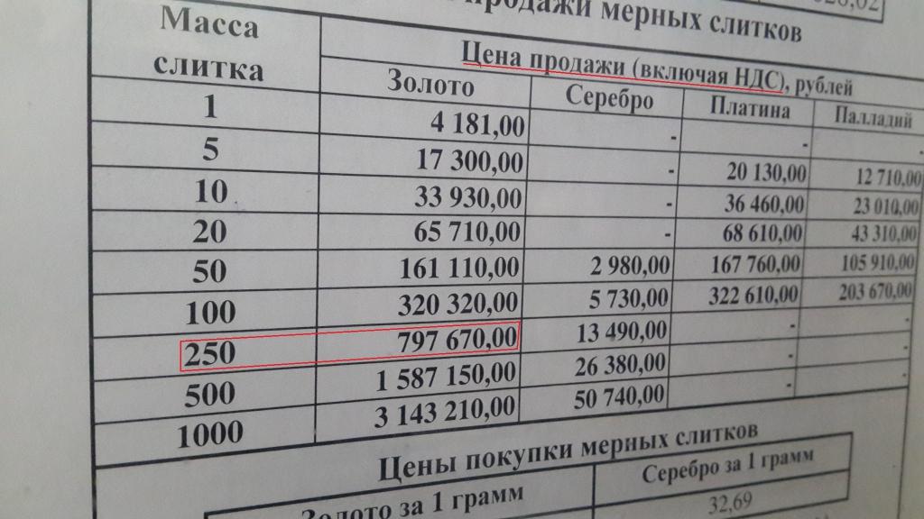 Особенности покупки физического золота в Сбербанке 1f62474e5ed
