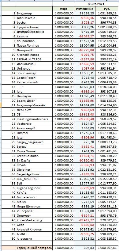 Конкурс портфельных Инвесторов (1)