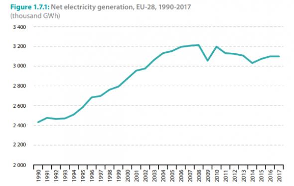 Какие перспективы у Газпрома в Европе?