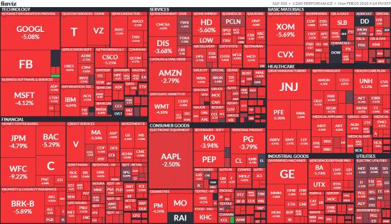 Продавать нельзя: как действовать во время шторма на финансовом рынке