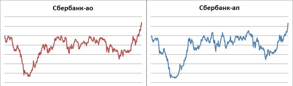 Парный трейдинг арбитраж форекс прогпоз биржи форекс
