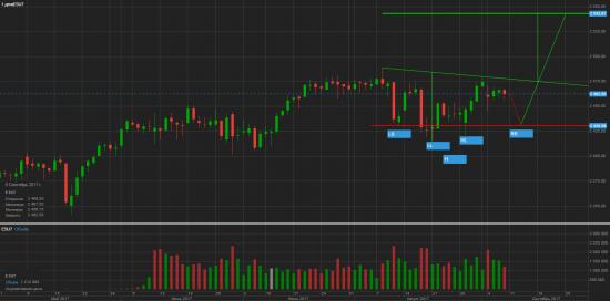 S&P 500 Неделя экспирации