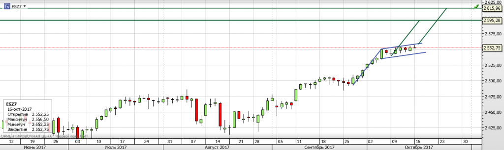 S&P 500, текущая ситуация