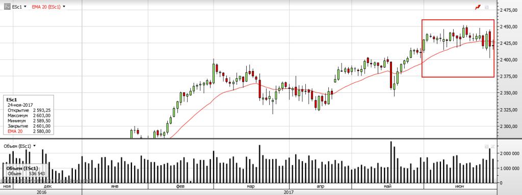S&P 500 в преддверии Rollover, Expiration, FOMS
