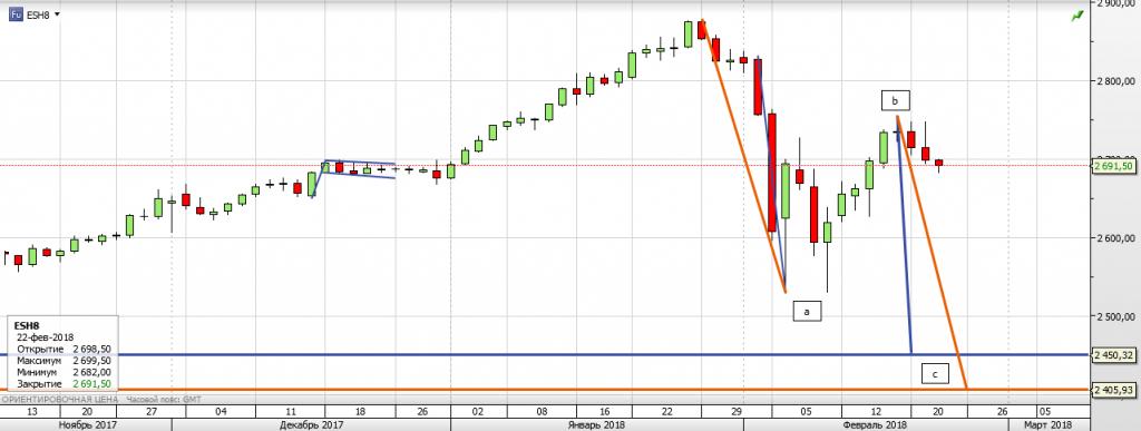 S&P 500 - Американские горки