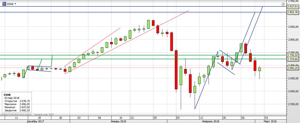S&P 500 неделя Rollover
