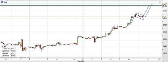 S&P 500, WTI - текущая ситуация