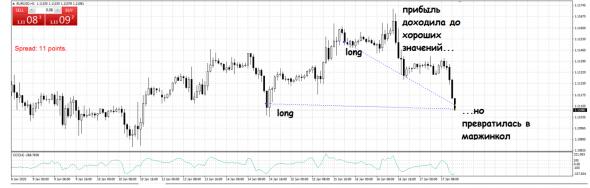 Словил маржинкол по евро