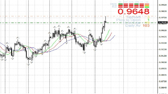 sell USD/CHF 0,9647