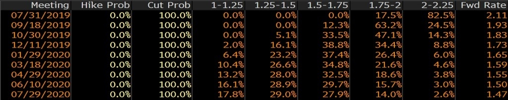 ФРС стоит на растяжке