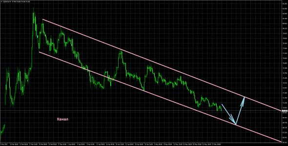 ЕЦБ - Ноев ковчег для Италии. Обзор на предстоящую неделю от 31.05.2020