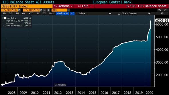 Экстренный стоп-кран ЕС. Обзор на предстоящую неделю от 12.07.2020