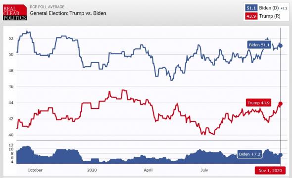 Трамп легко не сдастся. Обзор на предстоящую неделю от 01.11.2020