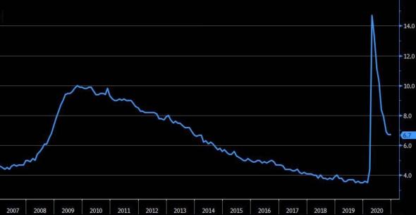 Придет ли ФРС на помощь хедж-фондам? Обзор на предстоящую неделю от 31.01.2021