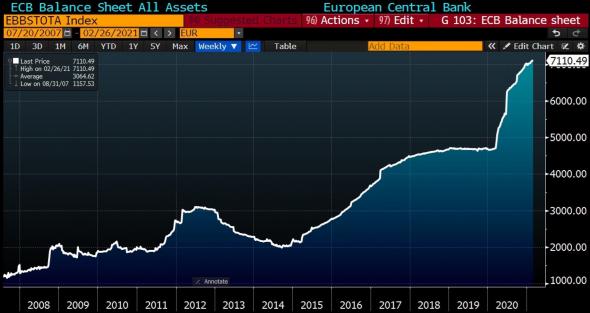 ЕЦБ некуда отступать, позади PIGS. Обзор на предстоящую неделю от 07.03.2021