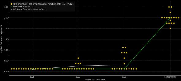 Судьба рынков в руках ФРС. Обзор на предстоящую неделю от 21.03.2021