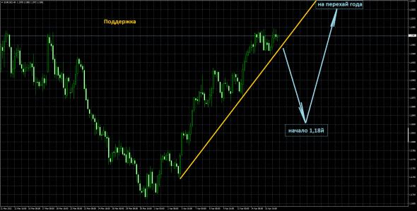 Третья волна ЕЦБ. Обзор на предстоящую неделю от 18.04.2021