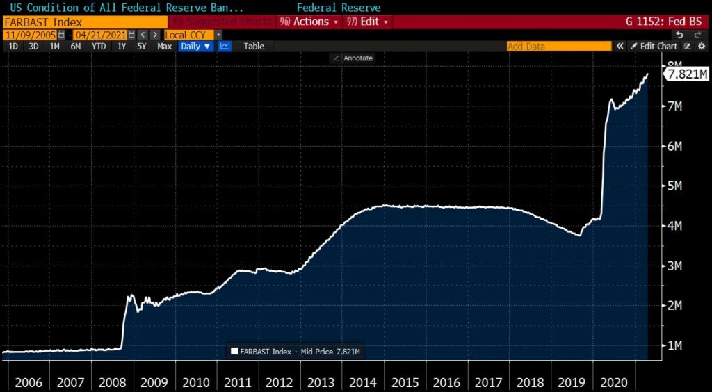 В центре внимания ФРС