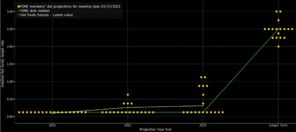 Суд инквизиции для ФРС. Обзор на предстоящую неделю от 13.06.2021