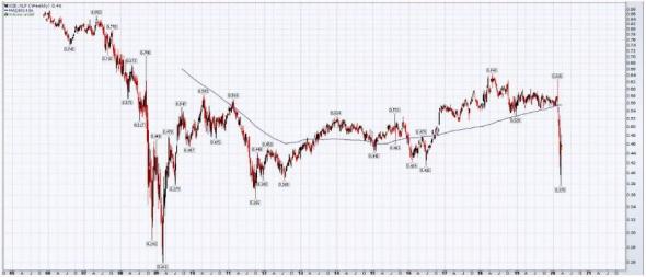 Рынок страховых компаний рухнет?