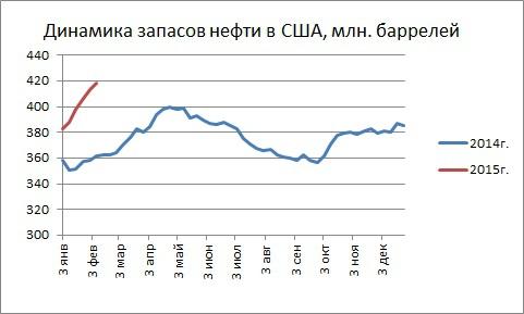 Нефтяные запасы сша установка линии тренда в форекс