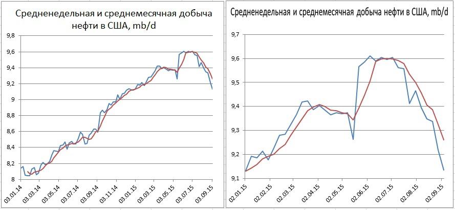 Объем добычи нефти divergence торговые форекс - страгедии