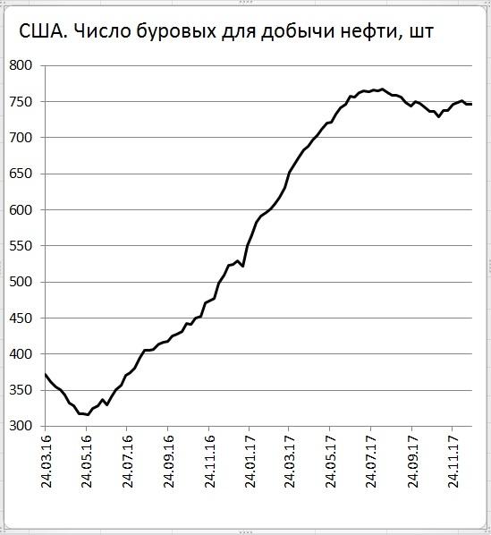 Запасы ниже 2 последних лет, а значит снижается разница между спросом и  предложением число буровых перестало расти 11a6446b295