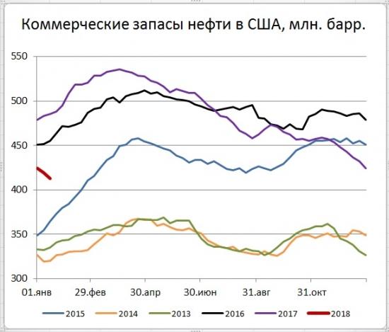 Запасы нефти в США (-6,9)mb, добыча (+258) tb/d