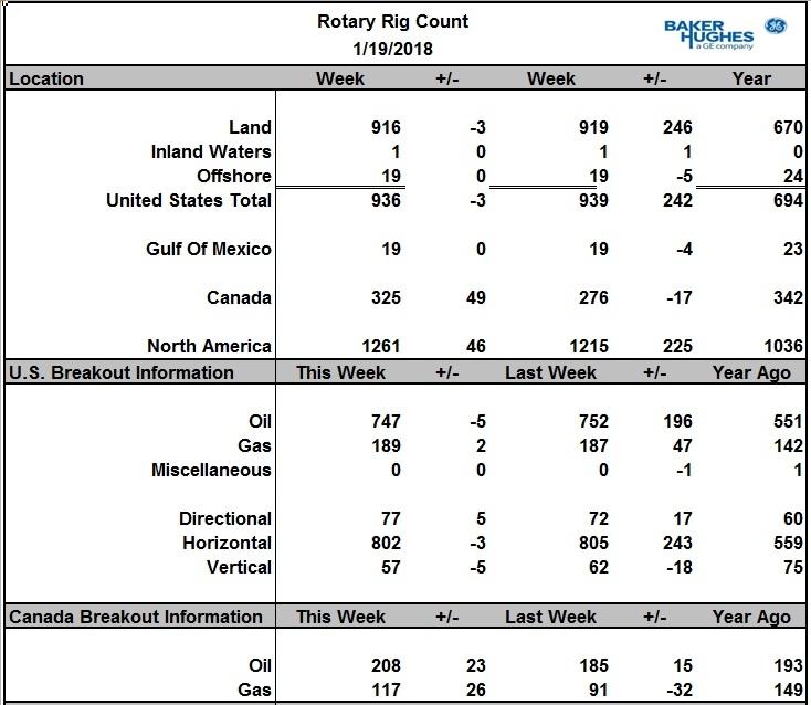 Число активных буровых на нефть в США снизилось на 5шт.