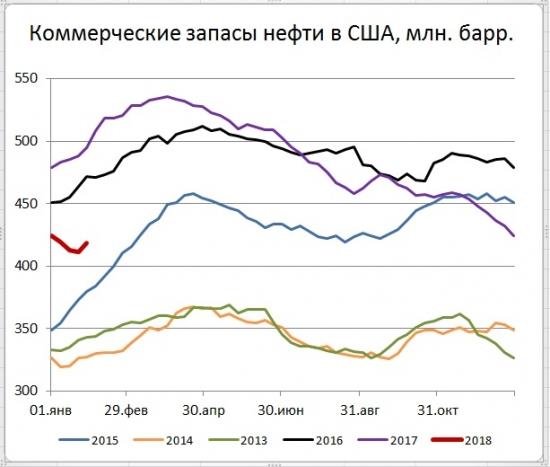 нефть в сша добыча категориям