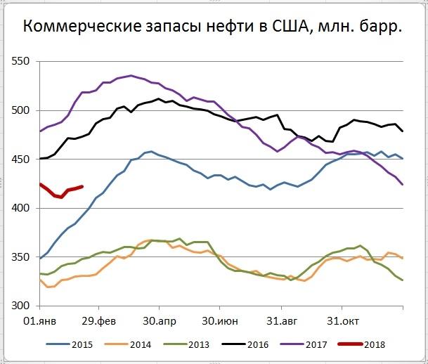 Запасы нефти в США (+1,8)mb, добыча (+20) tb/d
